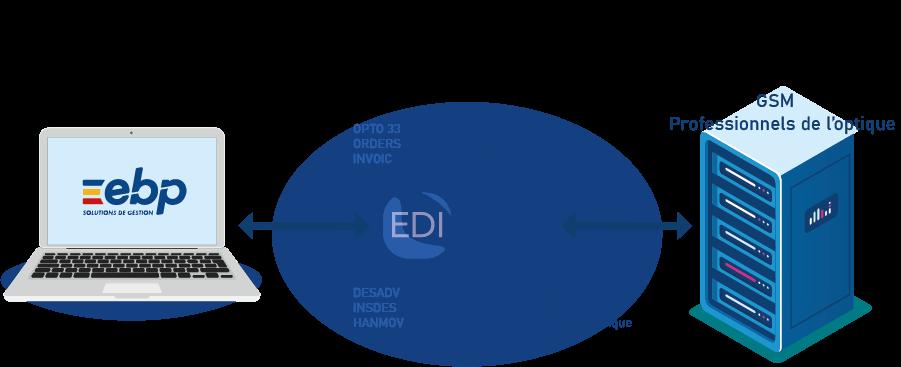 schema EDI
